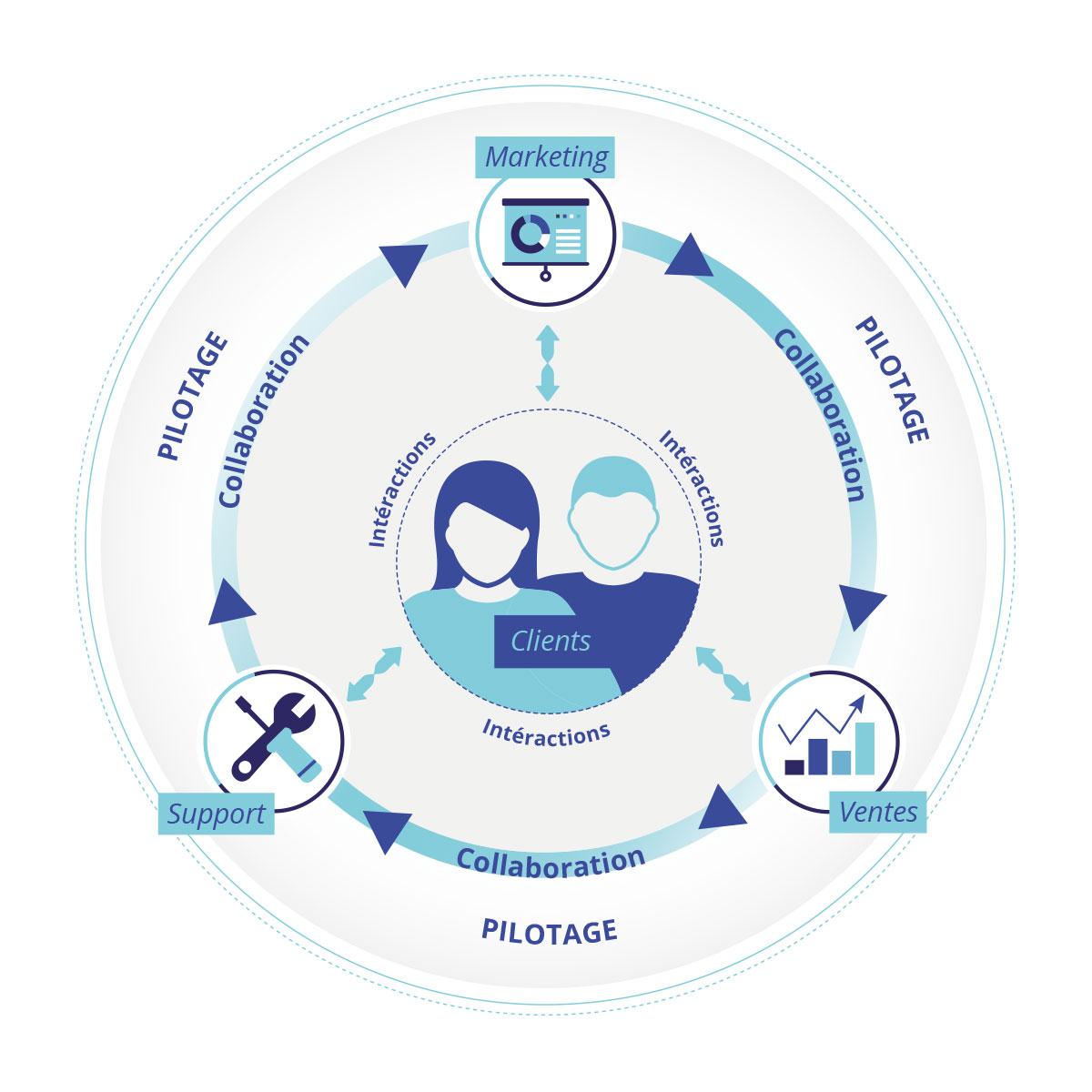 logiciel relation client